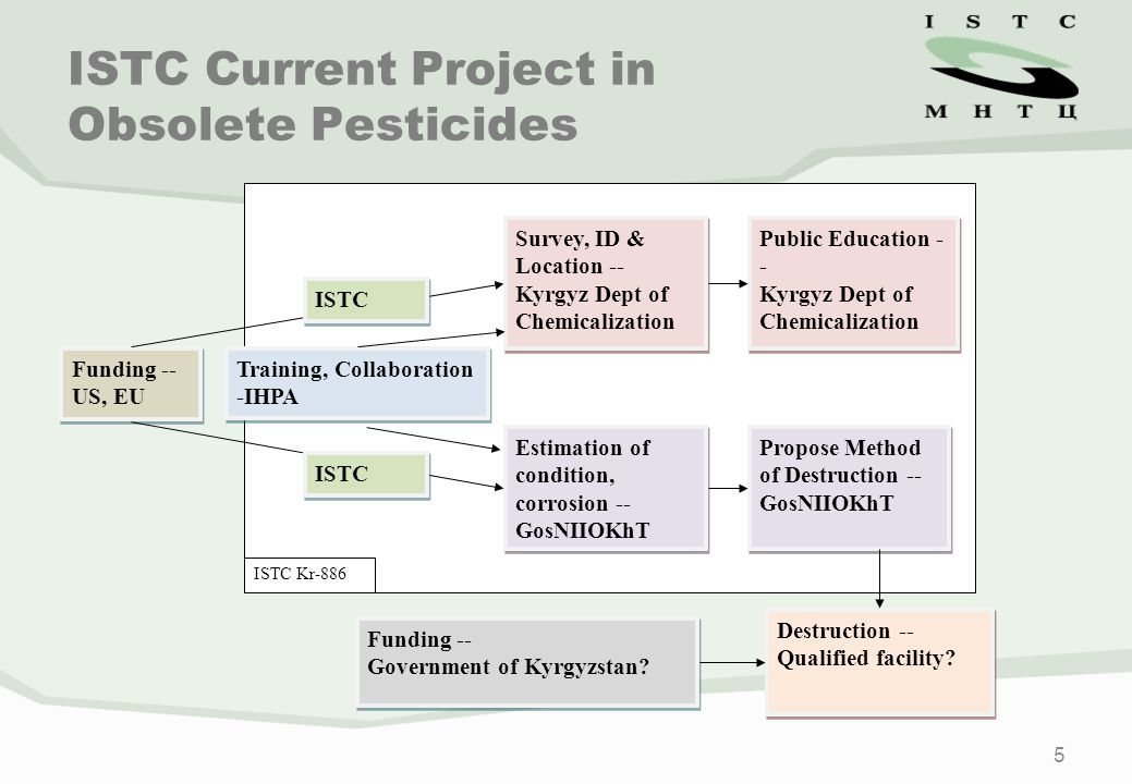 5 ISTC Current Project in Obsolete Pesticides Funding -- US, EU Funding -- US, EU Training, Collaboration -IHPA ISTC Survey, ID & Location -- Kyrgyz D