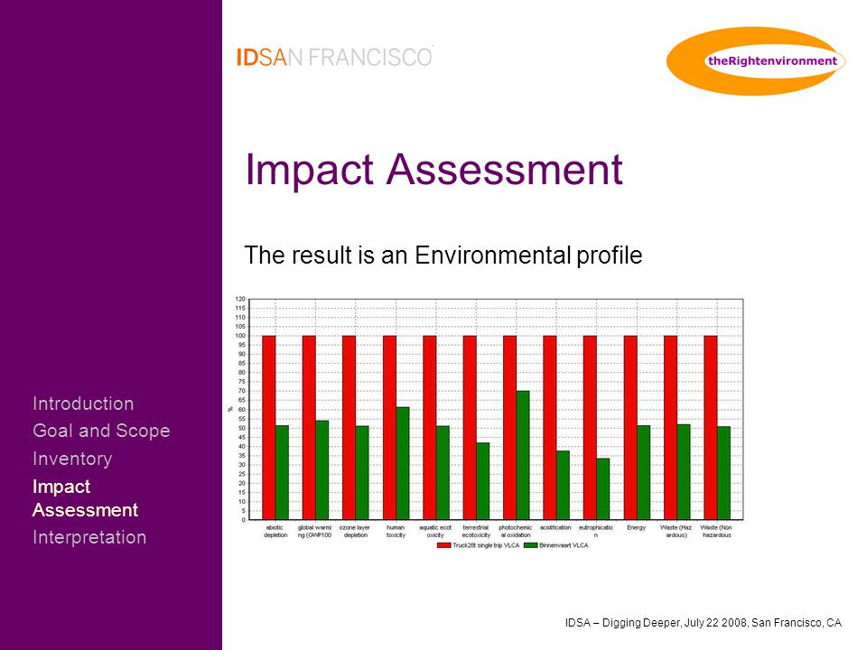 IDSA – Digging Deeper, July 22 2008, San Francisco, CA Impact Assessment The result is an Environmental profile Introduction Goal and Scope Inventory Impact Assessment Interpretation