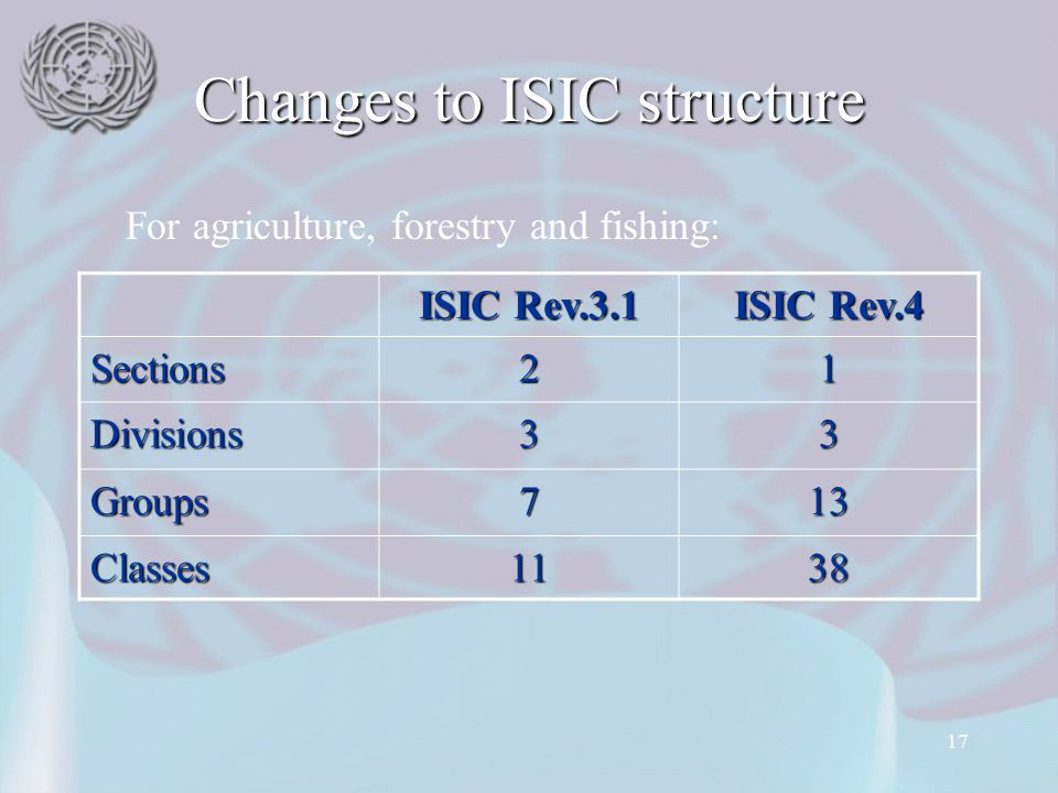 17 Changes to ISIC structure ISIC Rev.3.1 ISIC Rev.4 Sections21 Divisions33 Groups713 Classes1138 For agriculture, forestry and fishing: