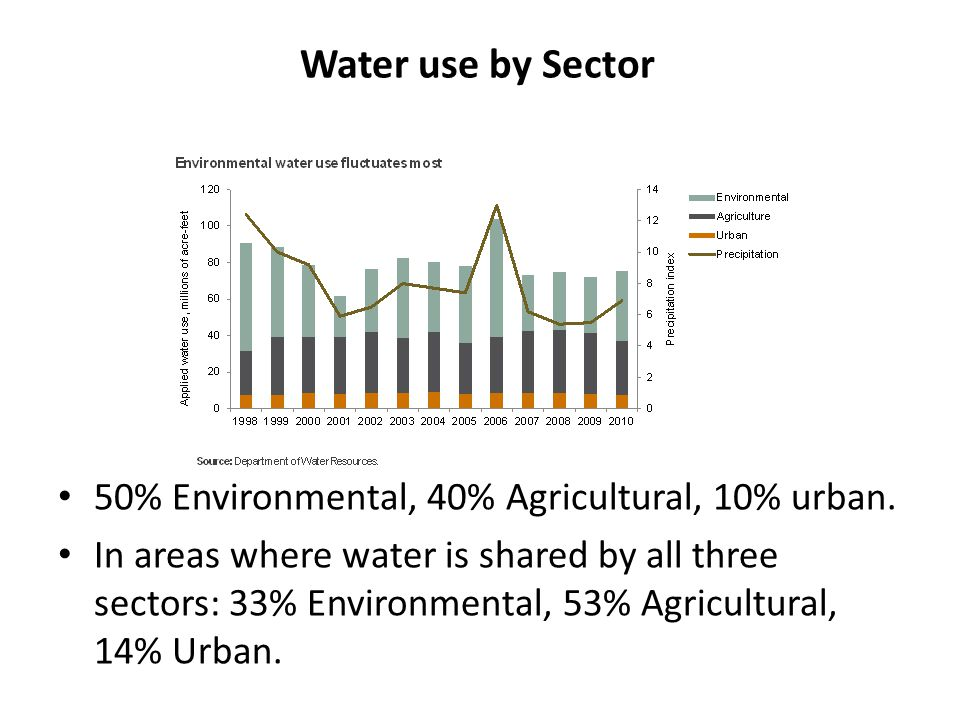 Water use by Sector 50% Environmental, 40% Agricultural, 10% urban. In areas where water is shared by all three sectors: 33% Environmental, 53% Agricu