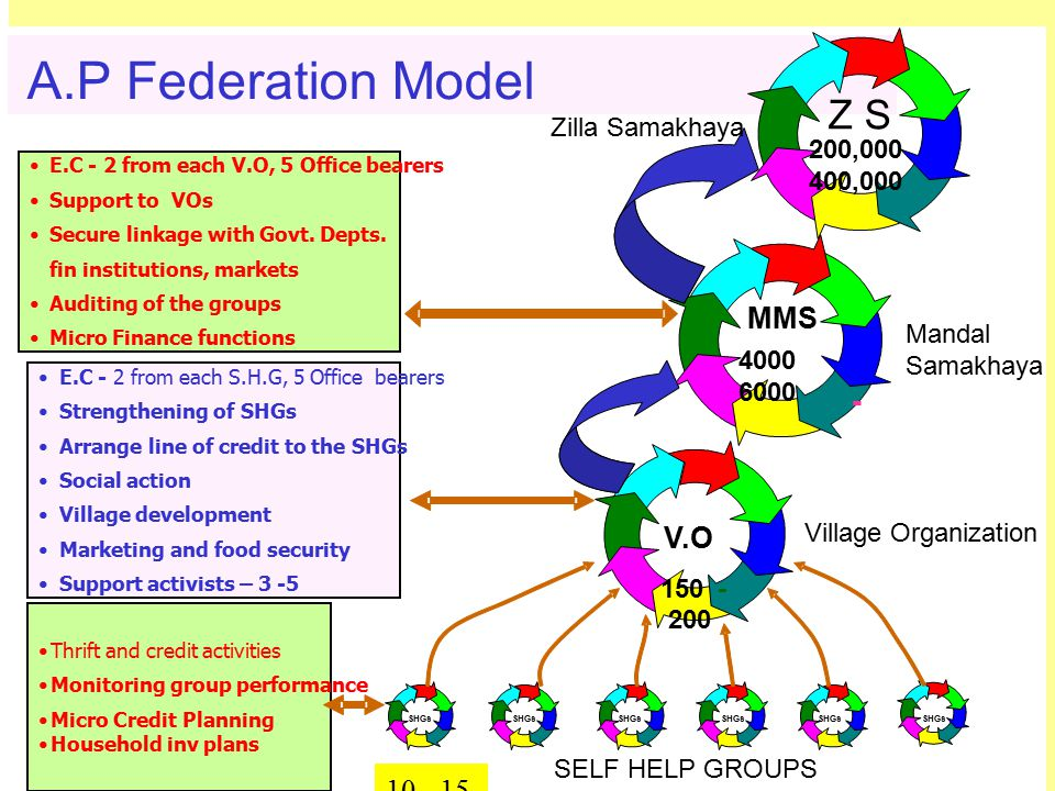 Non Pesticidal Managment It is a paradigm shift in moving from input centric model to knowledge and skill based model.