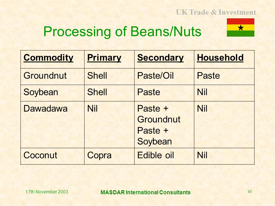 UK Trade & Investment MASDAR International Consultants 17th November 2003 45 Processing of Beans/Nuts CommodityPrimarySecondaryHousehold GroundnutShellPaste/OilPaste SoybeanShellPasteNil DawadawaNilPaste + Groundnut Paste + Soybean Nil CoconutCopraEdible oilNil