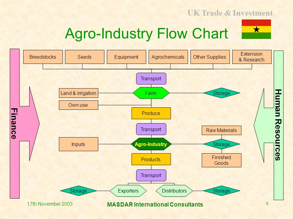 UK Trade & Investment MASDAR International Consultants 17th November 2003 9 Main Features of Ghanaian Agriculture  Mostly rainfed  Majority of producers are smallholders  Low levels of technology utilised  Productivity is generally low and costs of production are high  Quality issues are not addressed