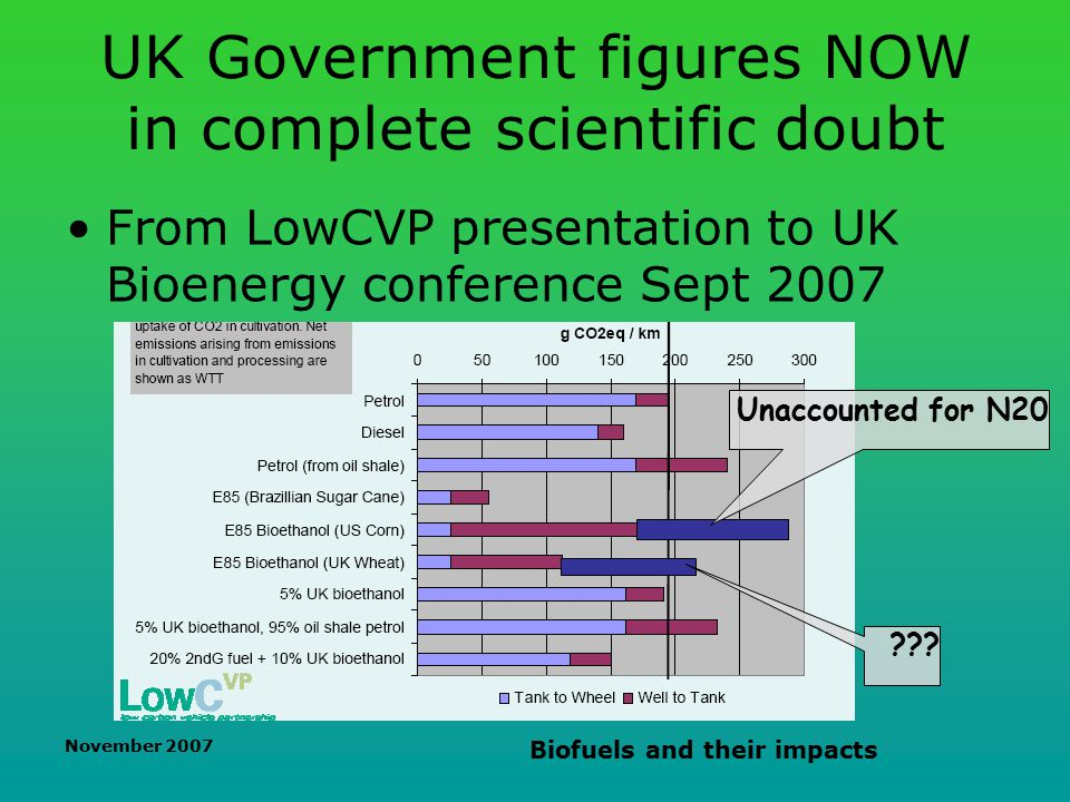 November 2007 Biofuels and their impacts UK Government figures NOW in complete scientific doubt From LowCVP presentation to UK Bioenergy conference Sept 2007 Unaccounted for N20
