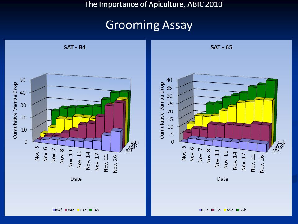 The Importance of Apiculture, ABIC 2010 Grooming Assay