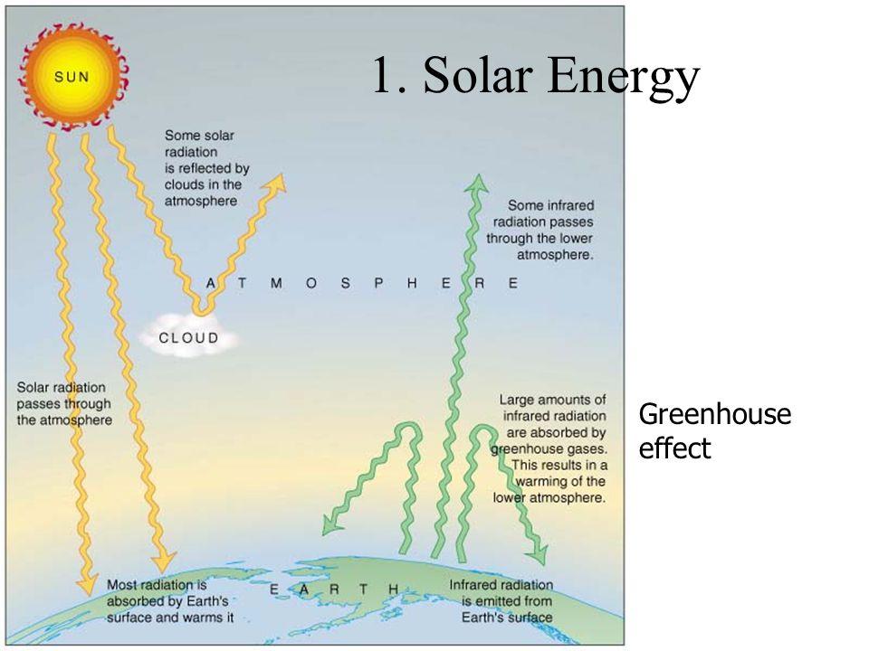 1. Solar Energy Greenhouse effect