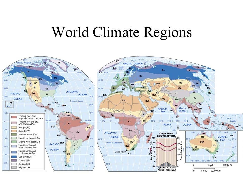 World Climate Regions