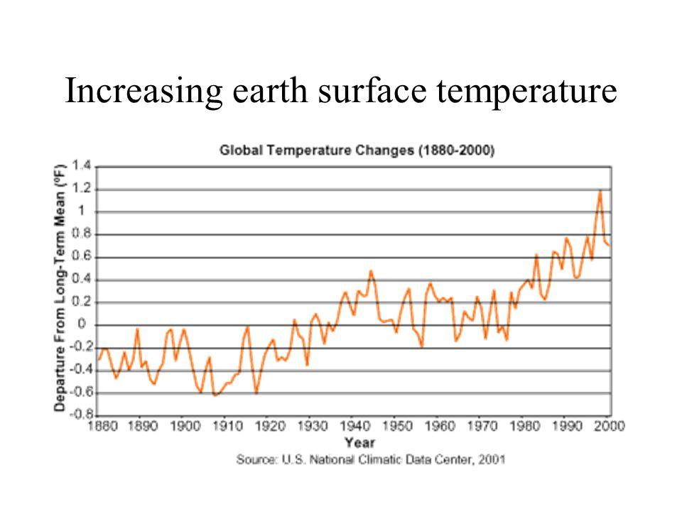 Increasing earth surface temperature