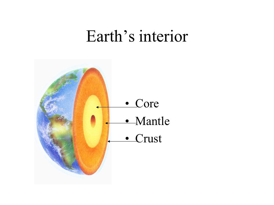 Earth's interior Core Mantle Crust