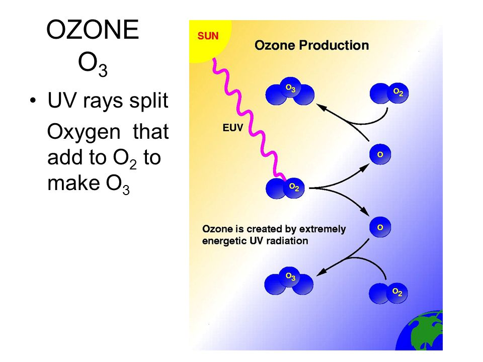 OZONE O 3 UV rays split Oxygen that add to O 2 to make O 3