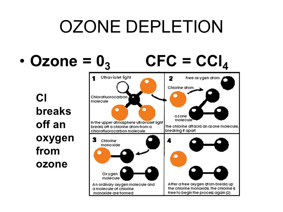 OZONE DEPLETION Ozone = 0 3 CFC = CCl 4 Cl breaks off an oxygen from ozone