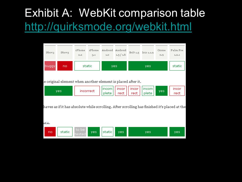Exhibit A: WebKit comparison table http://quirksmode.org/webkit.html http://quirksmode.org/webkit.html