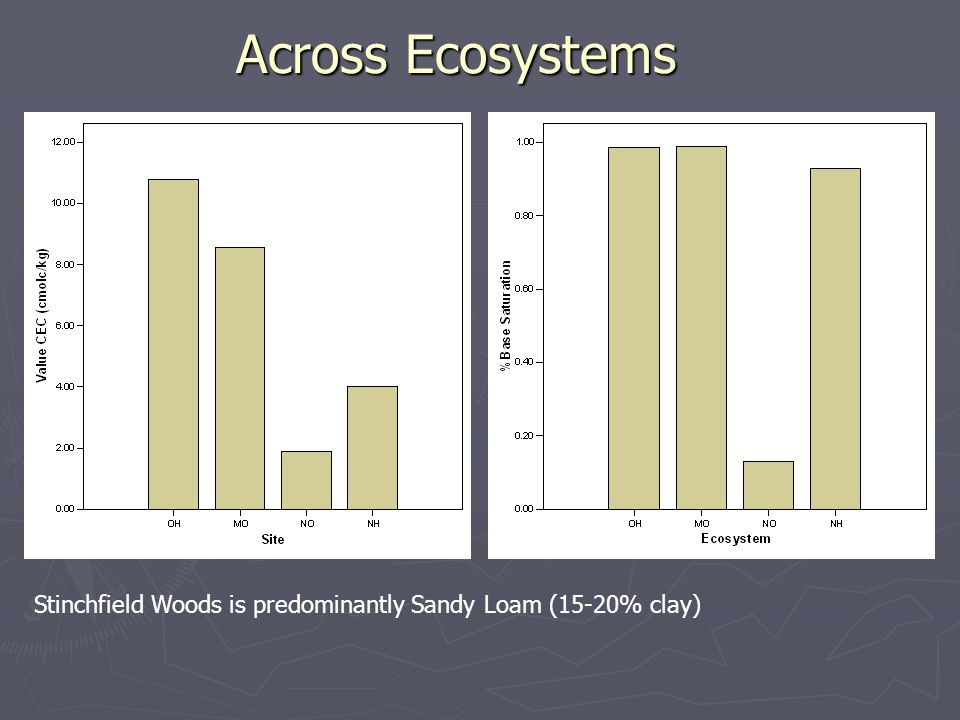 Across Ecosystems Stinchfield Woods is predominantly Sandy Loam (15-20% clay)