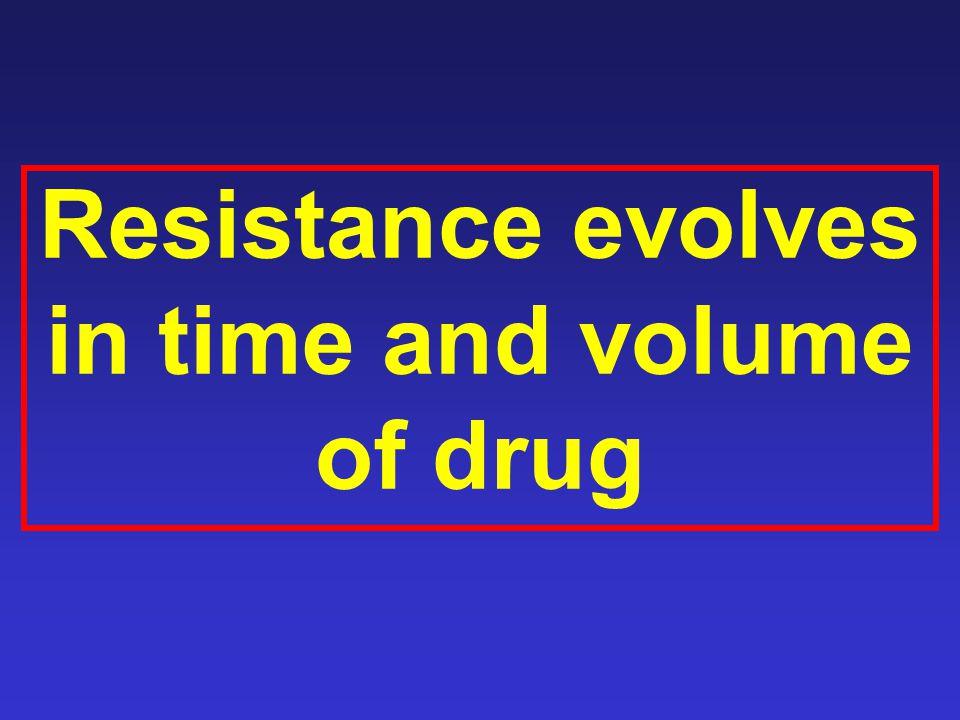 Resistance evolves in time and volume of drug