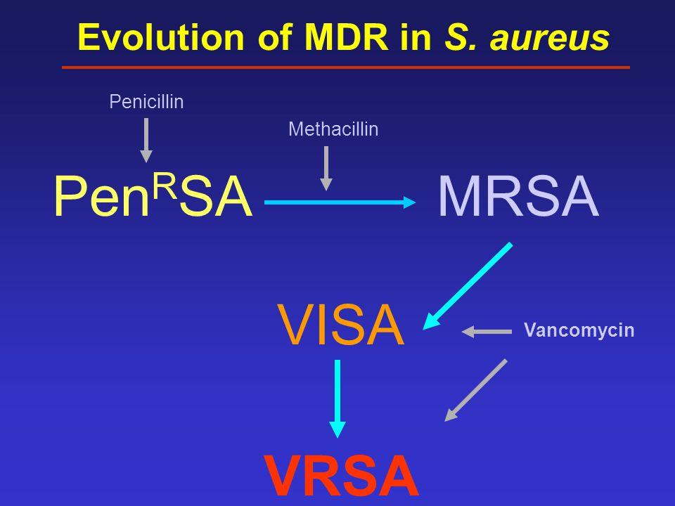 VISA VRSA MRSAPen R SA Evolution of MDR in S. aureus Penicillin Methacillin Vancomycin