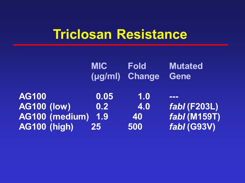 Triclosan Resistance AG100 AG100 (low) AG100 (medium) AG100 (high) MIC (µg/ml) 0.05 0.2 1.9 25 Fold Change 1.0 4.0 40 500 Mutated Gene --- fabI (F203L) fabI (M159T) fabI (G93V)