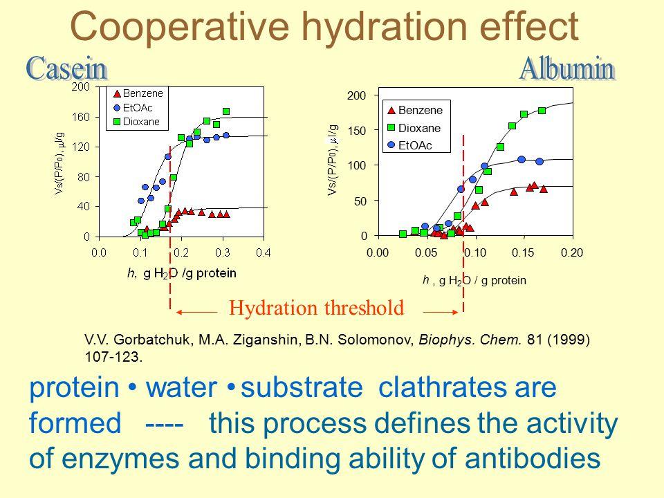 Cooperative hydration effect Hydration threshold V.V.