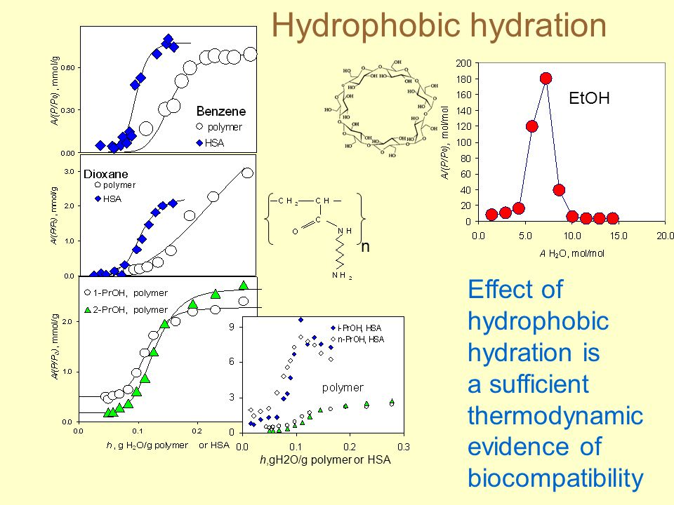 n h,gH2O/g polymer or HSA Hydrophobic hydration EtOH Effect of hydrophobic hydration is a sufficient thermodynamic evidence of biocompatibility