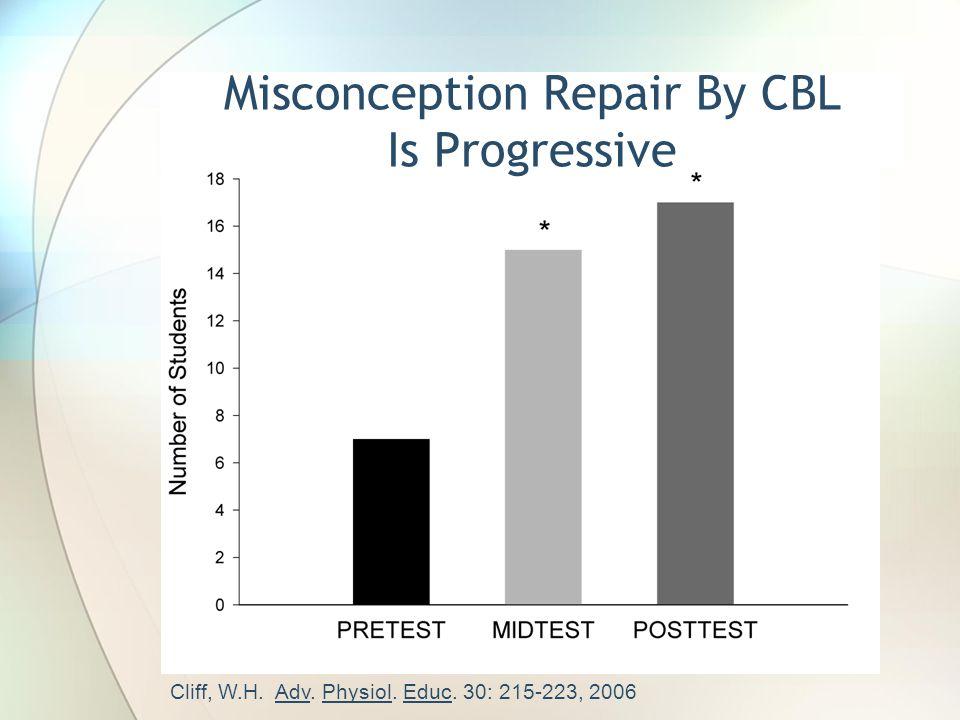 Cliff, W.H. Adv. Physiol. Educ. 30: 215-223, 2006 Misconception Repair By CBL Is Progressive