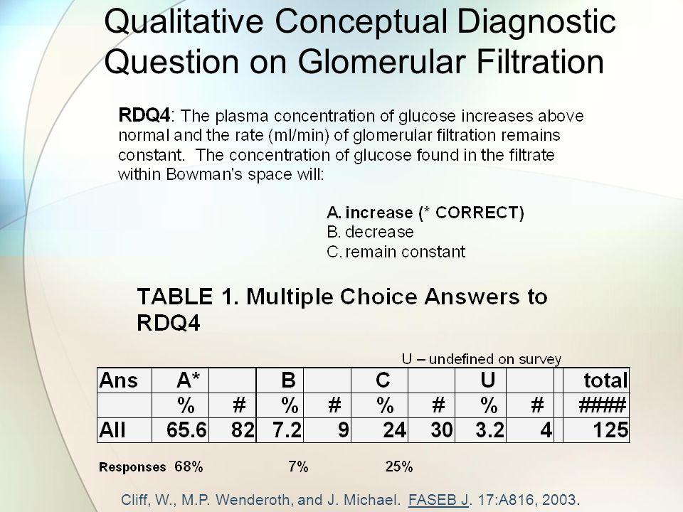Qualitative Conceptual Diagnostic Question on Glomerular Filtration Cliff, W., M.P.