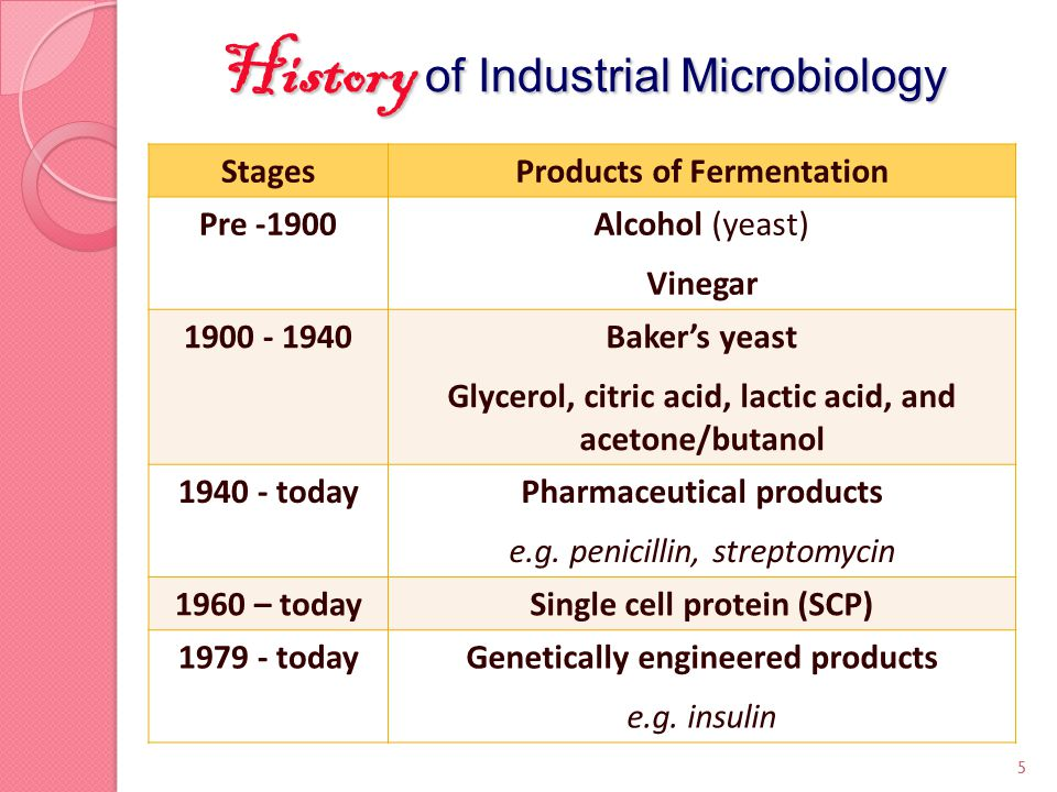 StagesProducts of Fermentation Pre -1900Alcohol (yeast) Vinegar 1900 - 1940Baker's yeast Glycerol, citric acid, lactic acid, and acetone/butanol 1940