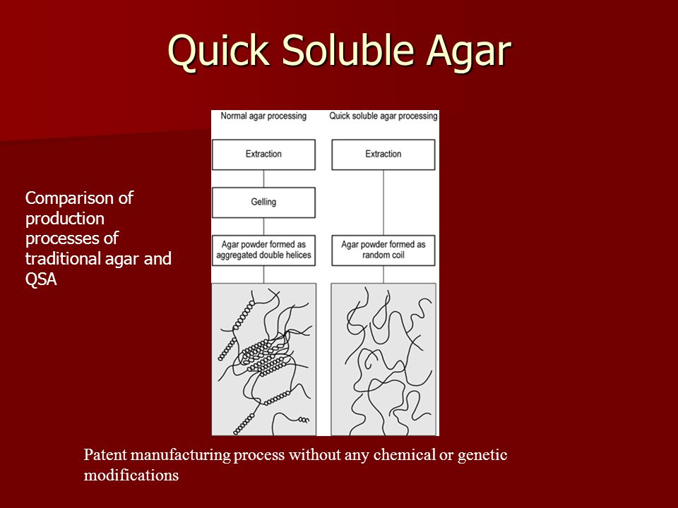 Quick Soluble Agar Comparison of production processes of traditional agar and QSA Patent manufacturing process without any chemical or genetic modifications