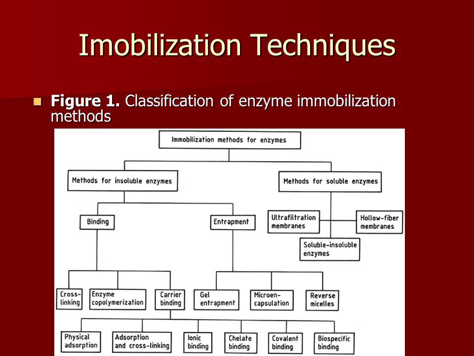 Imobilization Techniques Figure 1. Classification of enzyme immobilization methods Figure 1.
