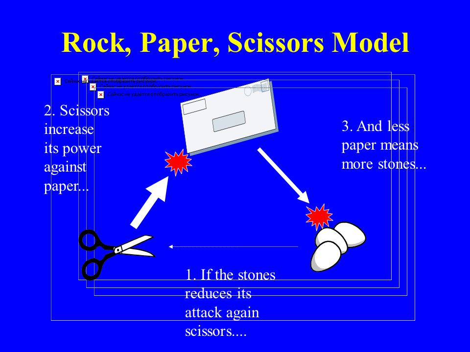 Rock, Paper, Scissors Model 1. If the stones reduces its attack again scissors.... 2. Scissors increase its power against paper... 3. And less paper m