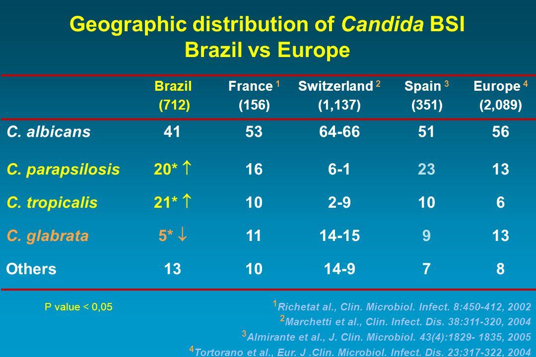 Geographic distribution of Candida BSI Brazil vs Europe Brazil (712) France 1 (156) Switzerland 2 (1,137) Spain 3 (351) Europe 4 (2,089) C.