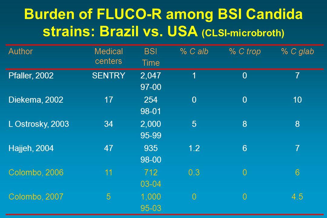 Burden of FLUCO-R among BSI Candida strains: Brazil vs.