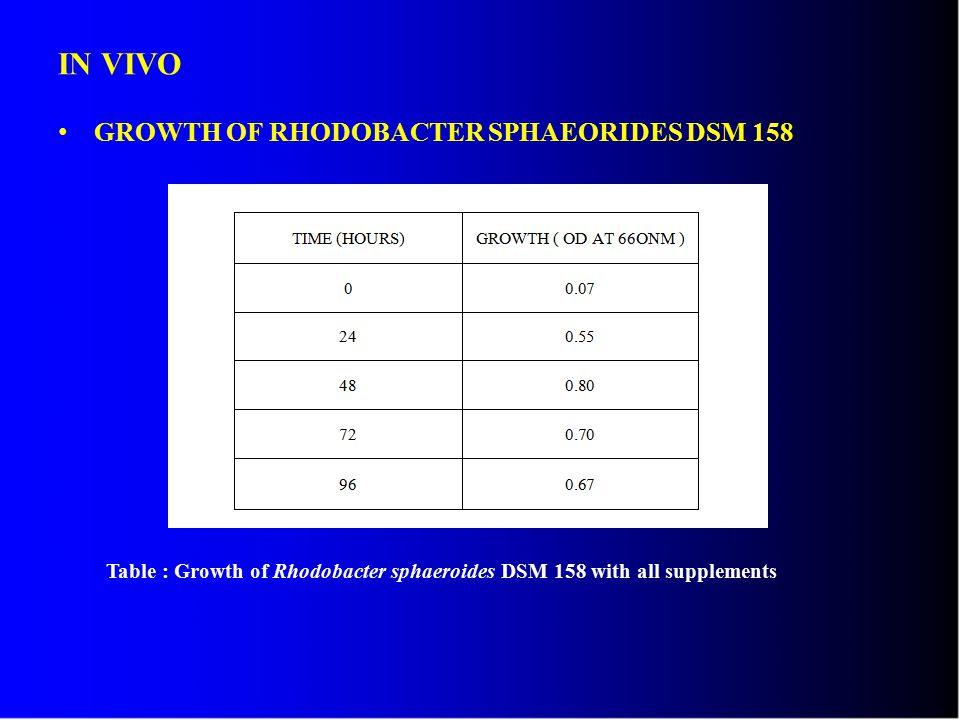 IN VIVO GROWTH OF RHODOBACTER SPHAEORIDES DSM 158 Table : Growth of Rhodobacter sphaeroides DSM 158 with all supplements