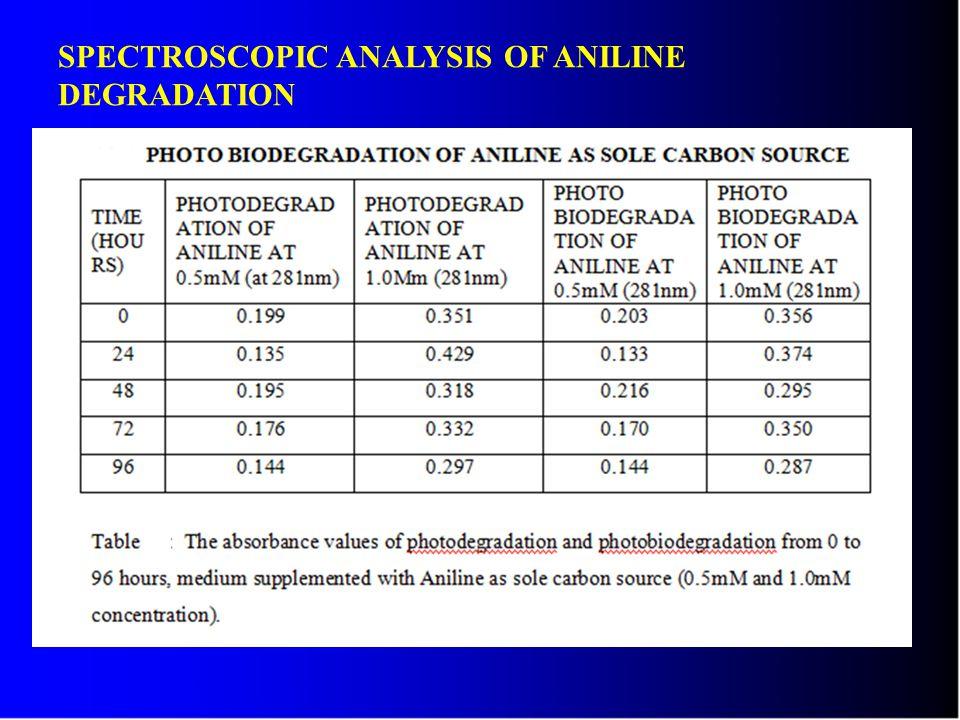 SPECTROSCOPIC ANALYSIS OF ANILINE DEGRADATION