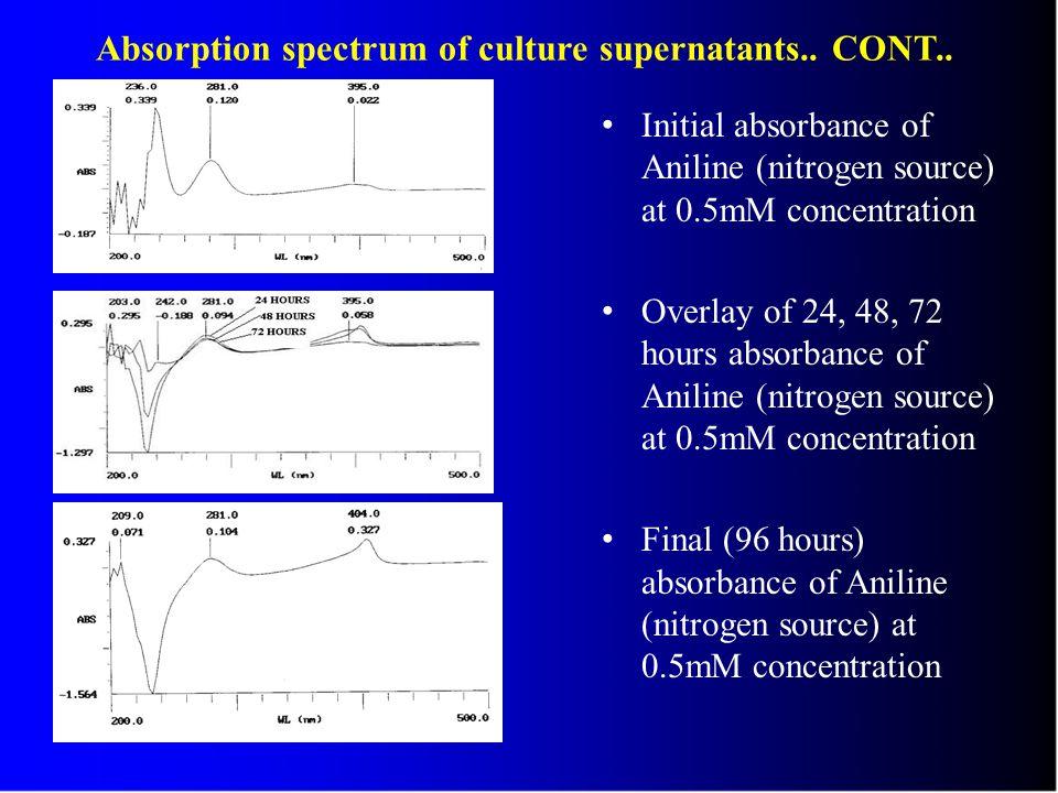 Absorption spectrum of culture supernatants..CONT..