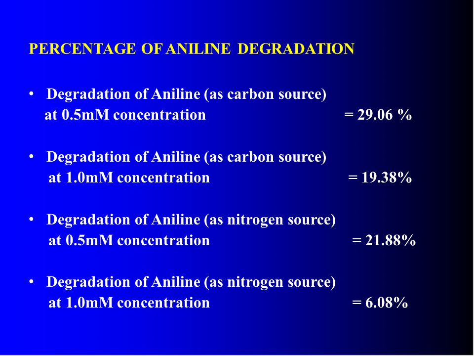 PERCENTAGE OF ANILINE DEGRADATION Degradation of Aniline (as carbon source) at 0.5mM concentration = 29.06 % Degradation of Aniline (as carbon source) at 1.0mM concentration = 19.38% Degradation of Aniline (as nitrogen source) at 0.5mM concentration = 21.88% Degradation of Aniline (as nitrogen source) at 1.0mM concentration = 6.08%