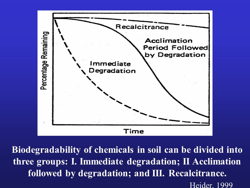 In general, bioavailability of chemicals in soil decreases with time. Heider, 1999