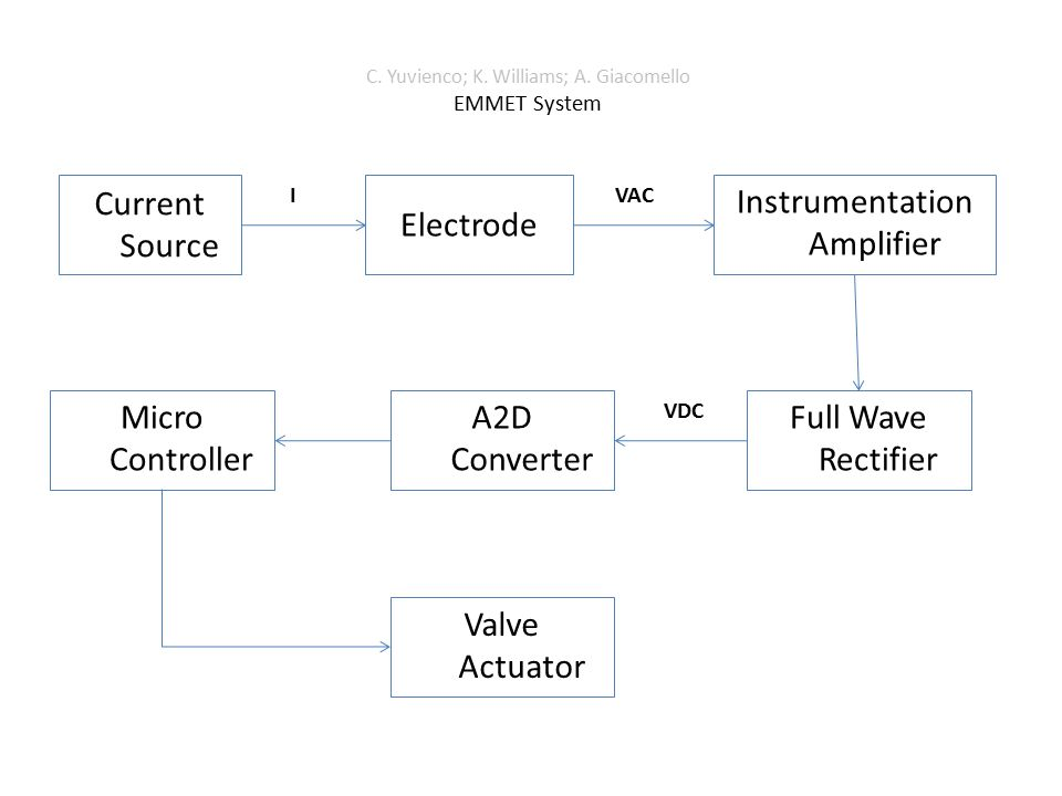 Current Source C. Yuvienco; K. Williams; A. Giacomello EMMET System Electrode Instrumentation Amplifier Micro Controller Valve Actuator Full Wave Rect