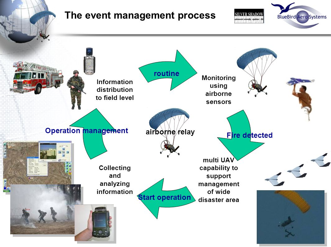 14 Monitoring using airborne sensors multi UAV capability to support management of wide disaster area Collecting and analyzing information Information