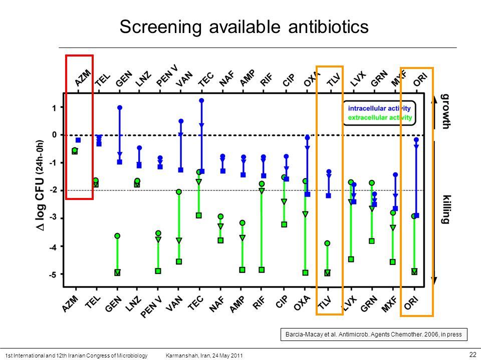 Karmanshah, Iran, 24 May 20111st International and 12th Iranian Congress of Microbiology 22 Screening available antibiotics Barcia-Macay et al.