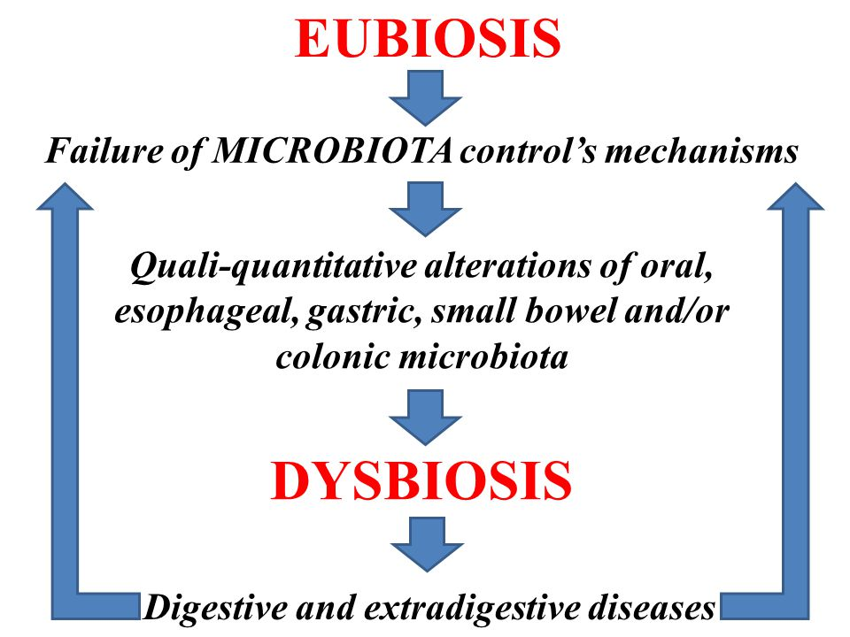 Failure of MICROBIOTA control's mechanisms Quali-quantitative alterations of oral, esophageal, gastric, small bowel and/or colonic microbiota DYSBIOSIS Digestive and extradigestive diseases EUBIOSIS