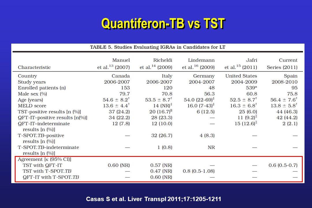 Casas S et al. Liver Transpl 2011;17:1205-1211 Quantiferon-TB vs TST