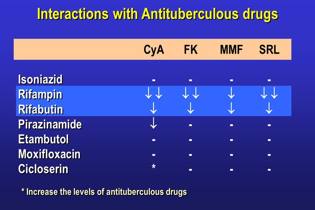 Interactions with Antituberculous drugs Isoniazid Rifampin Rifabutin Pirazinamide Etambutol Moxifloxacin Cicloserin Isoniazid Rifampin Rifabutin Pirazinamide Etambutol Moxifloxacin Cicloserin CyA -  - * FK -  - MMF -  - SRL -  - * Increase the levels of antituberculous drugs