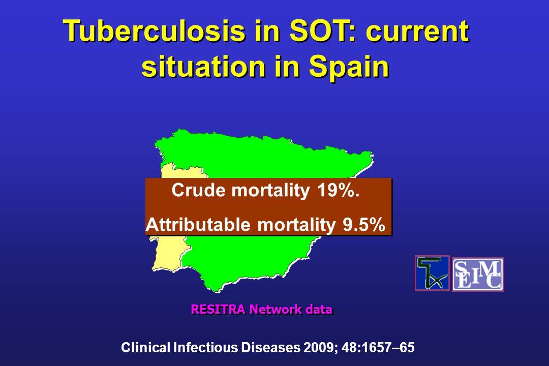 Crude mortality 19%. Attributable mortality 9.5% Crude mortality 19%.