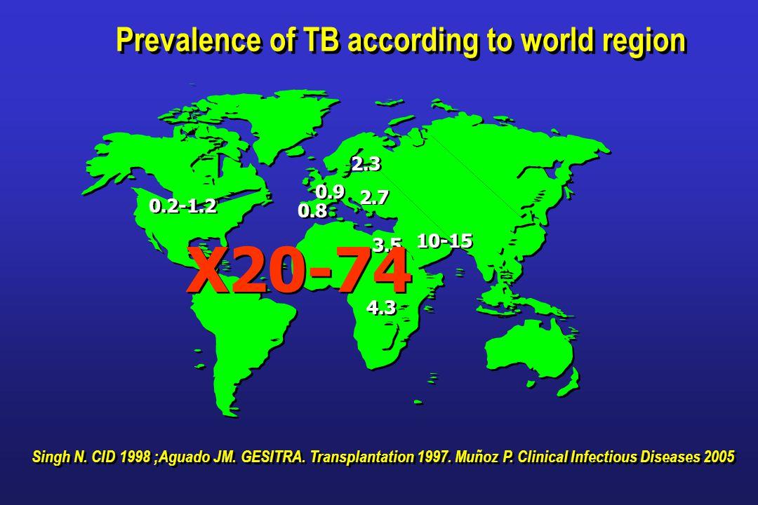 X20-74 Singh N. CID 1998 ;Aguado JM. GESITRA. Transplantation 1997.