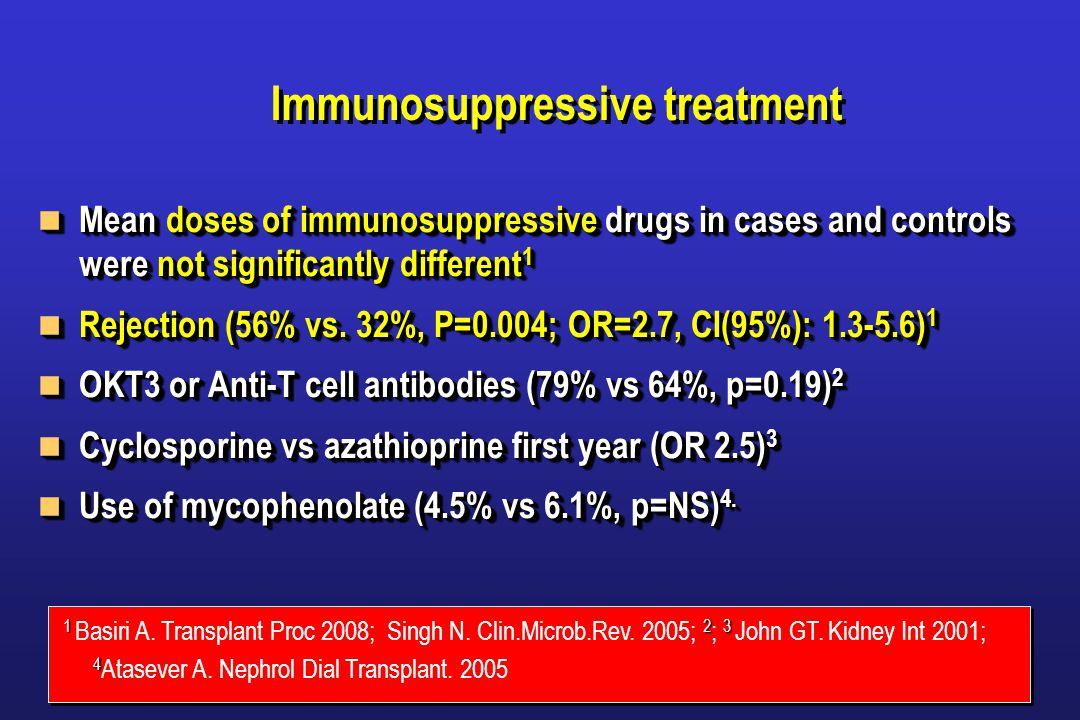 Immunosuppressive treatment Mean doses of immunosuppressive drugs in cases and controls were not significantly different 1 Mean doses of immunosuppressive drugs in cases and controls were not significantly different 1 Rejection (56% vs.