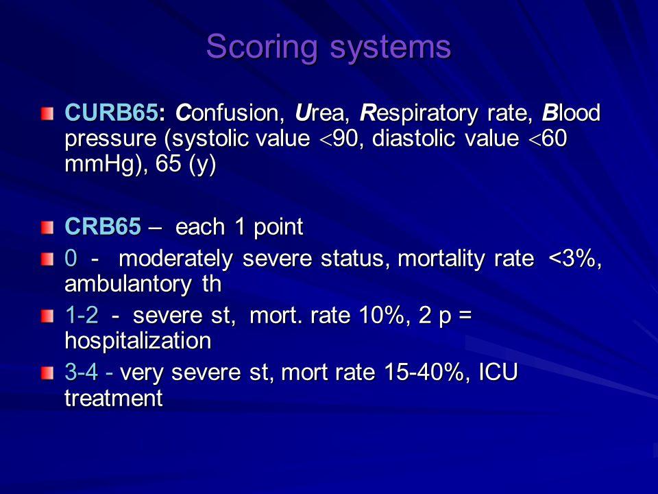 Criteria of severe pneumonia Major criteria (first visit): mechanical ventillation vasopressor therapy (> 4 hours) (septic shock) Minor criteria (first visit): Respiration rate  30/min Severe respiratory insuff.