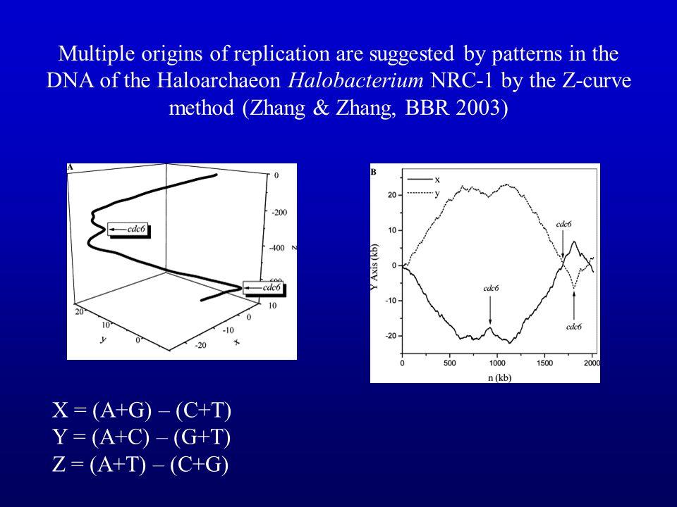 Models for Representing Motifs Regular expression –Consensus TGACGCA –Degenerate WGACRCA Position Specific Matrix TGACGCA AGACGCA TGACACA AGACGCA 1234567 A0.40100.201 T0.6000000 G01000.800 C0001010
