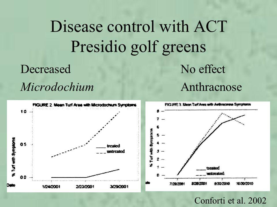 Disease control with ACT Presidio golf greens Decreased No effect MicrodochiumAnthracnose Conforti et al. 2002