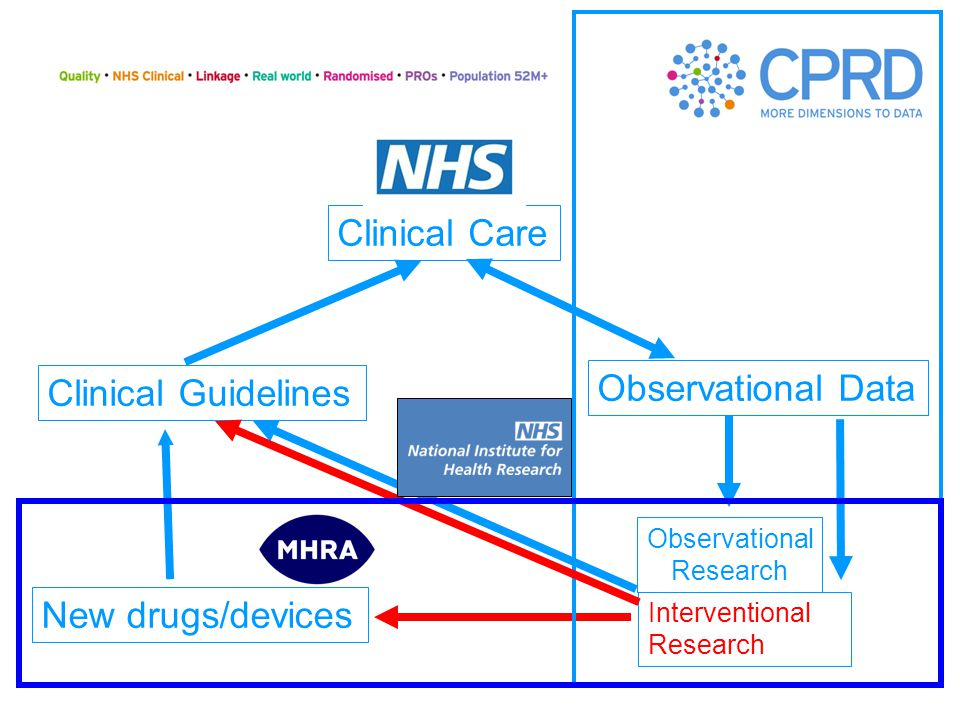 Unlocking the potential of NHS Patient Data in Research Observational & Interventional + other
