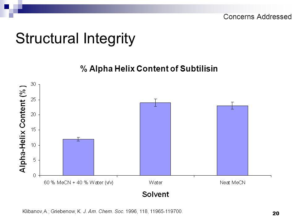 20 Structural Integrity % Alpha Helix Content of Subtilisin Klibanov, A.; Griebenow, K.