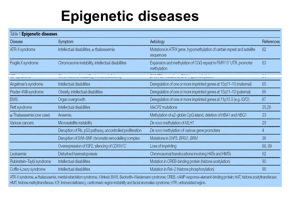 P rv a c y P ol ic y Epigenetic diseases